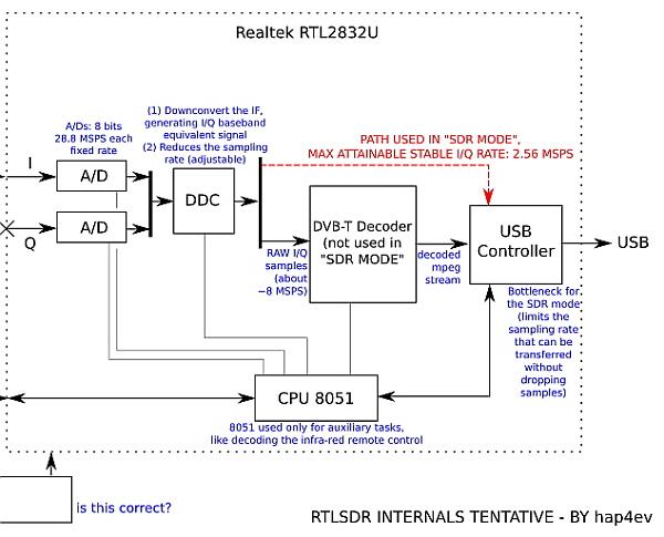 rtl sdr  ub77c ub514 uc624 1   ube48 ud2f0 uc9c0  uc624 ub514 uc624  ucf58 ud150 uce20 uc640  ud310 ub9e4   uc624 ub514 uc624 ud37c ube0c